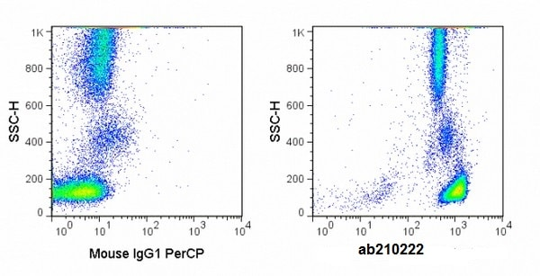 Flow Cytometry - PerCP Anti-CD45 antibody [2D1] (ab210222)
