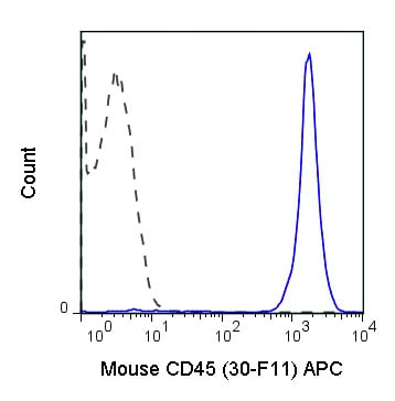Flow Cytometry - APC Anti-CD45 antibody [30-F11] (ab210224)