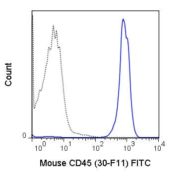 Flow Cytometry - Anti-CD45 antibody [30-F11] (FITC) (ab210225)