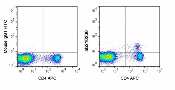 Flow Cytometry - FITC Anti-FOXP3 antibody [3G3] (ab210230)