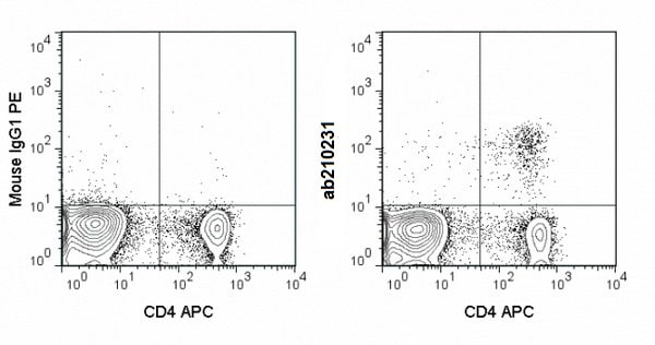 Flow Cytometry - Anti-FOXP3 antibody [3G3] (Phycoerythrin) (ab210231)