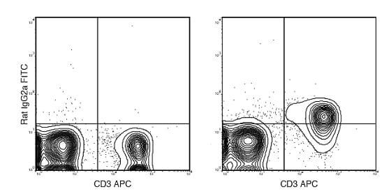 Flow Cytometry - Anti-IL-17RA Receptor antibody [A7R34] (FITC) (ab210240)