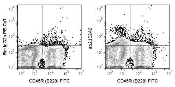 Flow Cytometry - Anti-c-Kit antibody [ACK2] (PE/Cy7 ®) (ab210246)