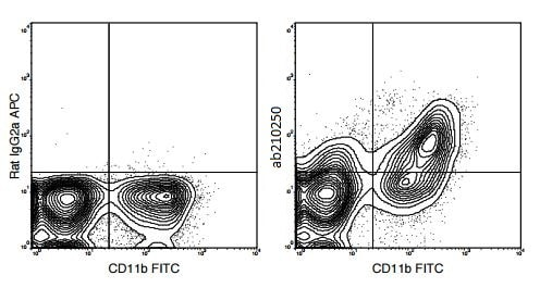 Flow Cytometry - Anti-F4/80 antibody [BM8.1] (Allophycocyanin) (ab210250)