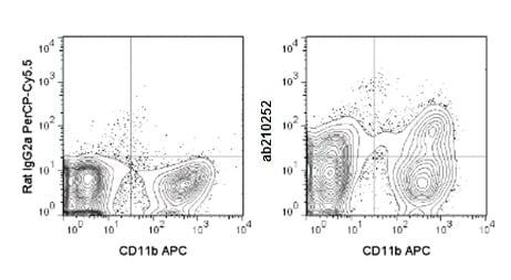 Flow Cytometry - Anti-F4/80 antibody [BM8.1] (PerCP/Cy5.5®) (ab210252)