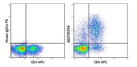 Flow Cytometry (Intracellular) - PE Anti-CTLA4 antibody [BNI3] (ab210254)