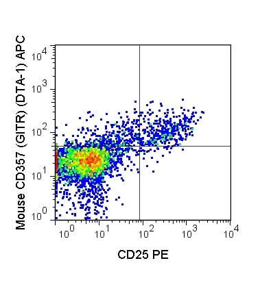 Flow Cytometry - Anti-GITR antibody [DTA-1] (Allophycocyanin) (ab210257)