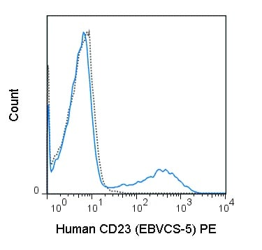 Flow Cytometry - PE Anti-CD23 antibody [EBVCS-5] (ab210261)