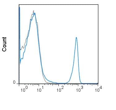 Flow Cytometry - Anti-CD4 antibody [GK1.5] (PerCP/Cy5.5®) (ab210265)
