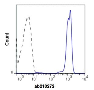 Flow Cytometry - Anti-CD45 antibody [HI30] (FITC) (ab210272)