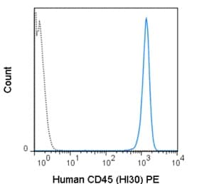 Flow Cytometry - Anti-CD45 antibody [HI30] (Phycoerythrin) (ab210273)