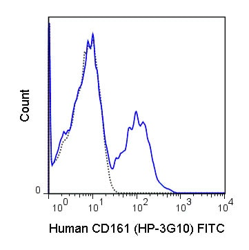 Flow Cytometry - Anti-CD161 antibody [HP-3G10] (FITC) (ab210285)