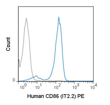 Flow Cytometry - Anti-CD86 antibody [IT2.2] (Phycoerythrin) (ab210289)