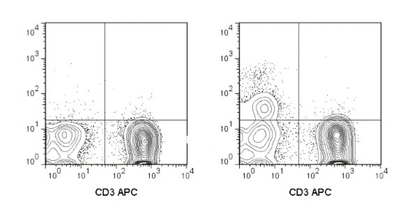 Flow Cytometry - PE/Cy7® Anti-NCAM1 antibody [MY31] (ab210305)