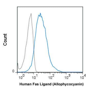 Flow Cytometry - APC Anti-Fas Ligand antibody [NOK-1] (ab210312)