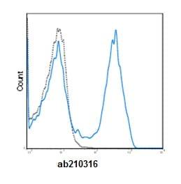 Flow Cytometry - Anti-CD3 epsilon antibody [OKT3] (FITC) (ab210316)