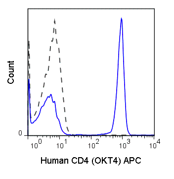 Flow Cytometry - Anti-CD4 antibody [OKT4] (Allophycocyanin) (ab210321)