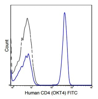 Flow Cytometry - Anti-CD4 antibody [OKT4] (FITC) (ab210322)
