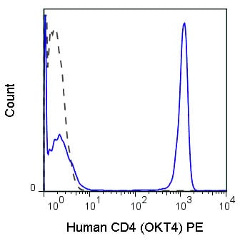 Flow Cytometry - Anti-CD4 antibody [OKT4] (Phycoerythrin) (ab210323)