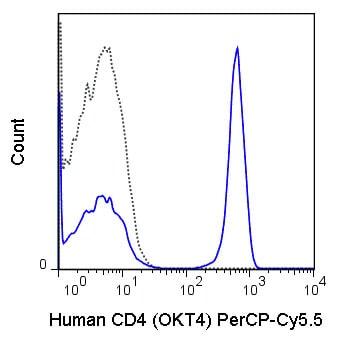 Flow Cytometry - Anti-CD4 antibody [OKT4] (PerCP/Cy5.5®) (ab210324)