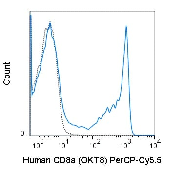 Flow Cytometry - Anti-CD8 alpha antibody [OKT8] (PerCP/Cy5.5®) (ab210329)