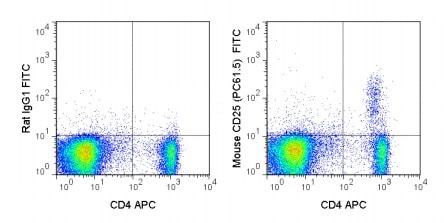Flow Cytometry - Anti-CD25 antibody [PC61.5] (FITC) (ab210332)