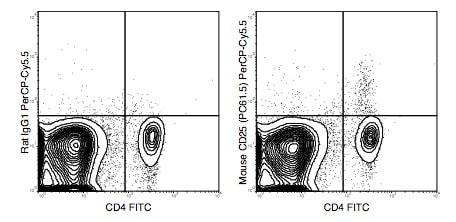 Flow Cytometry - Anti-CD25 antibody [PC61.5] (PerCP/Cy5.5®) (ab210336)
