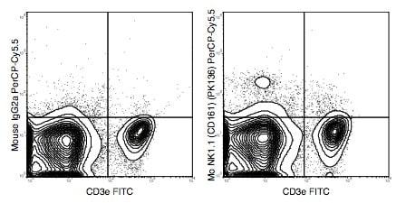 Flow Cytometry - PerCP/Cy5.5® Anti-NKR-P1C antibody [PK136] (ab210337)
