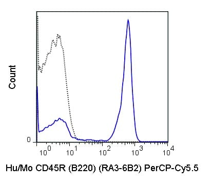 Flow Cytometry - Anti-CD45R antibody [RA3-6B2] (PerCP/Cy5.5®) (ab210342)