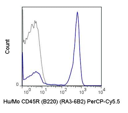 Flow Cytometry - PerCP/Cy5.5® Anti-CD45R antibody [RA3-6B2] (ab210342)