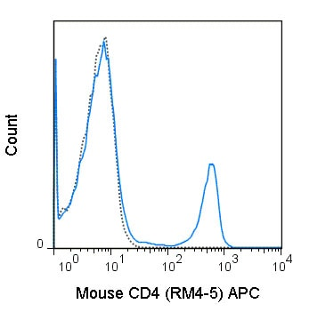Flow Cytometry - Anti-CD4 antibody [RM4-5] (Allophycocyanin) (ab210347)