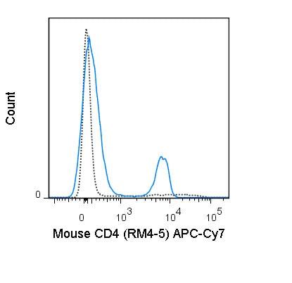Flow Cytometry - Anti-CD4 antibody [RM4-5] (Allophycocyanin/Cy7 ®) (ab210348)