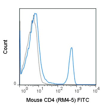 Flow Cytometry - Anti-CD4 antibody [RM4-5] (FITC) (ab210349)