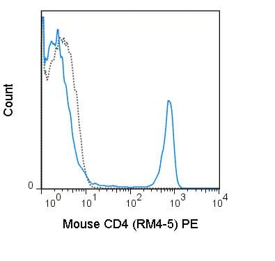 Flow Cytometry - Anti-CD4 antibody [RM4-5] (Phycoerythrin) (ab210350)