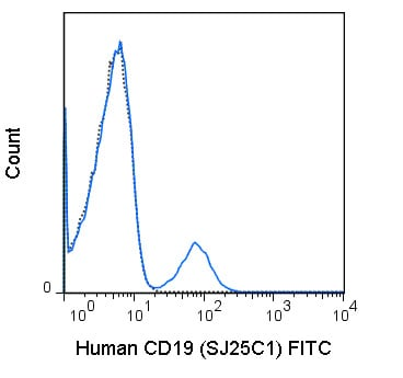 Flow Cytometry - Anti-CD19 antibody [SJ25C1] (FITC) (ab210361)