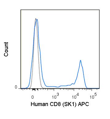 Flow Cytometry - Anti-CD8 alpha antibody [SK1] (APC) (ab210366)
