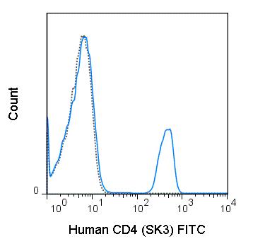 Flow Cytometry - FITC Anti-CD4 antibody [SK3] (ab210371)