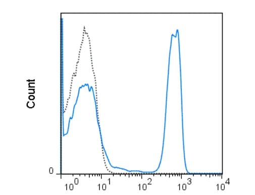 Flow Cytometry - Anti-CD4 antibody [SK3] (PE/Cy7 ®) (ab210372)