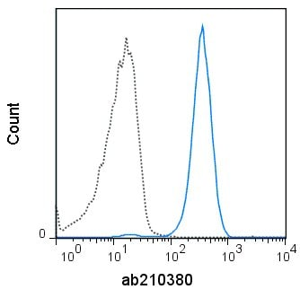Flow Cytometry - Anti-CD10 antibody [SN5c] (PE/Cy7 ®) (ab210380)