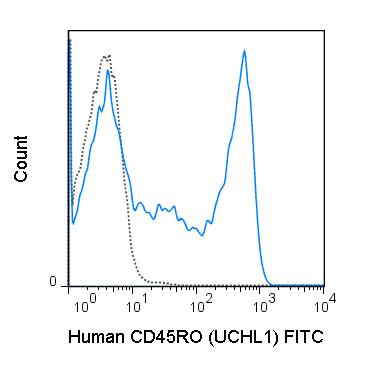 Flow Cytometry - Anti-CD45RO antibody [UCHL1] (FITC) (ab210385)