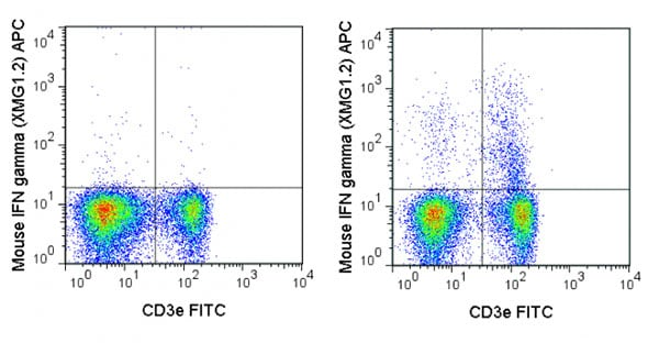 Flow Cytometry - Anti-Interferon gamma antibody [XMG1.2] (Allophycocyanin) (ab210390)