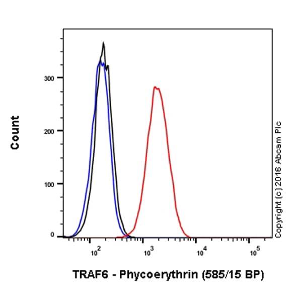 Flow Cytometry - Anti-TRAF6 antibody [EP591Y] (Phycoerythrin) (ab210412)