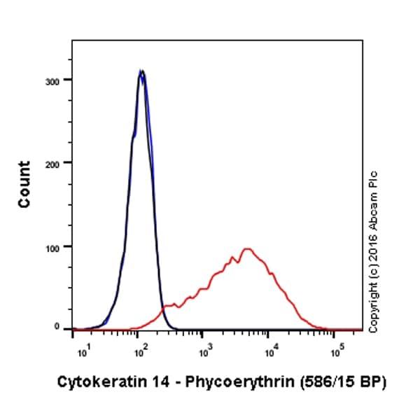 Flow Cytometry - PE Anti-Cytokeratin 14 antibody [EP1612Y] (ab210414)