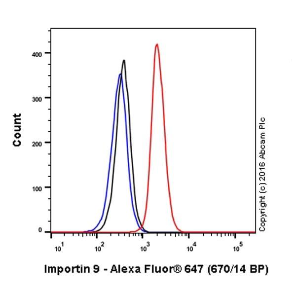 Flow Cytometry - Anti-Importin 9/RANBP9 antibody [EP1353Y] (Alexa Fluor® 647) (ab210416)