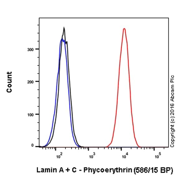 Flow Cytometry - Anti-Lamin A + Lamin C antibody [EPR4100] - Nuclear Envelope Marker (Phycoerythrin) (ab210433)