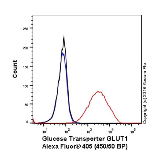 Flow Cytometry - Alexa Fluor® 405 Anti-Glucose Transporter GLUT1 antibody [EPR3915] (ab210438)