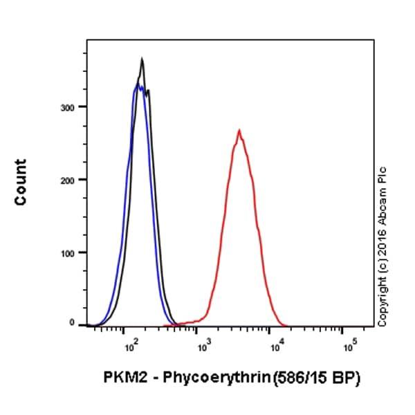 Flow Cytometry - PE Anti-PKM antibody [EPR10138(B)] (ab210448)