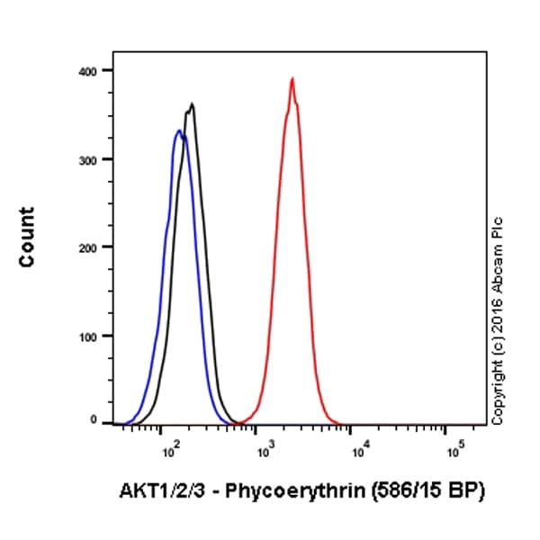 Flow Cytometry - Anti-AKT1 + AKT2 + AKT3 antibody [EPR16798] (Phycoerythrin) (ab210454)