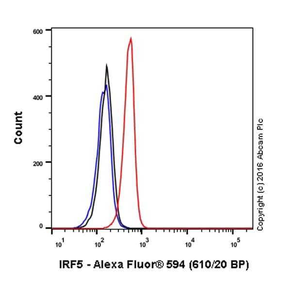 Flow Cytometry - Anti-IRF5 antibody [EPR17067] (Alexa Fluor® 594) (ab210457)