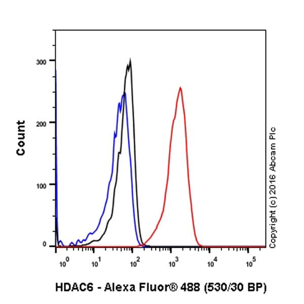 Flow Cytometry - Anti-HDAC6 antibody [EPR1698(2)] - BSA and Azide free (ab210472)